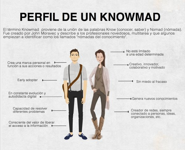 knowmad ¿Eres un Knowmad?