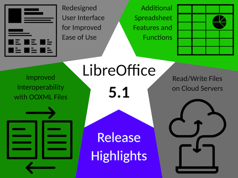 libreoffice5-1