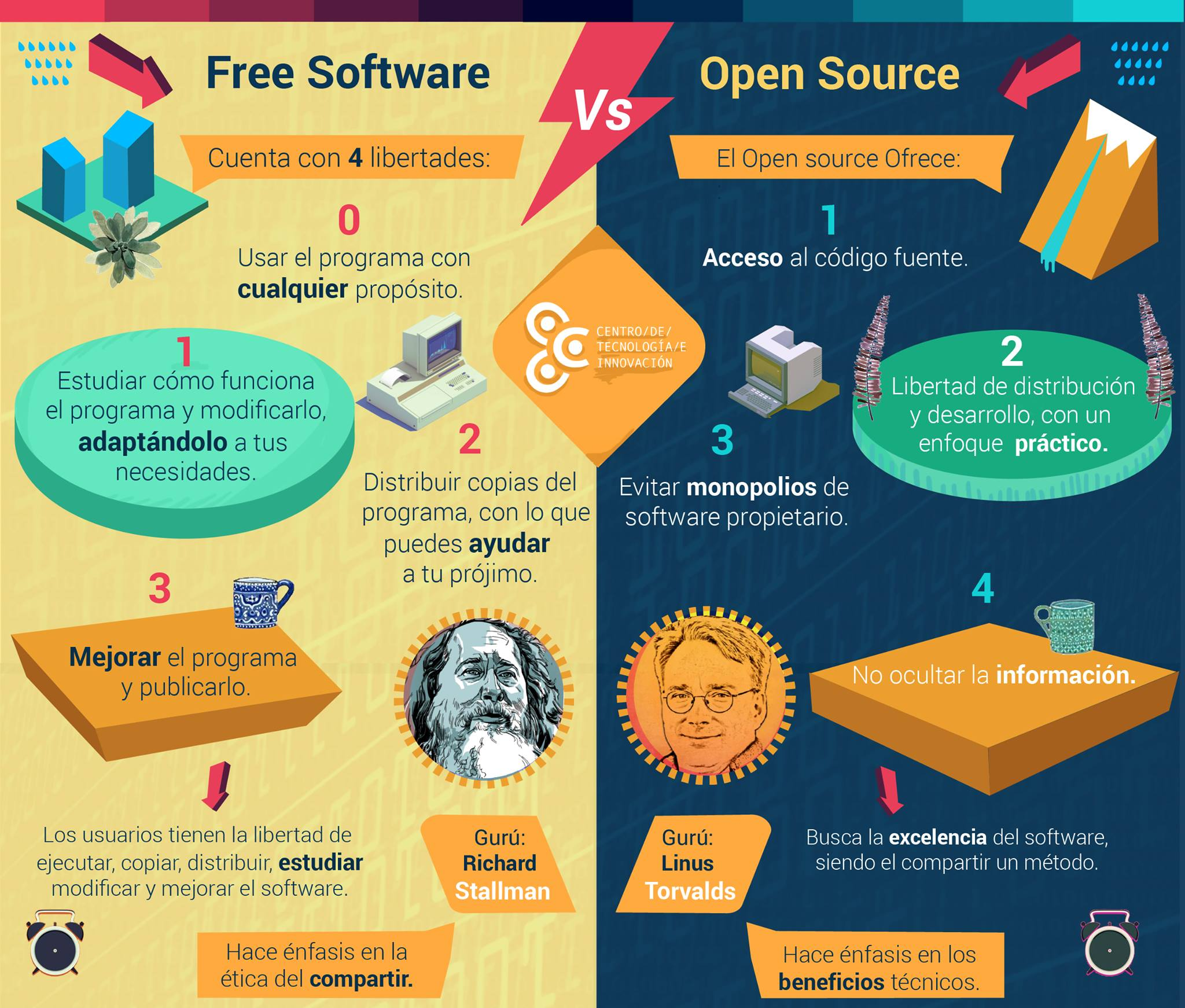 software libre versus open source