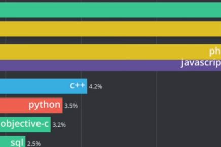 Estos son los lenguajes de programación más populares en Stack Overflow desde 2008 mostrados en una carrera de gráfica de barras